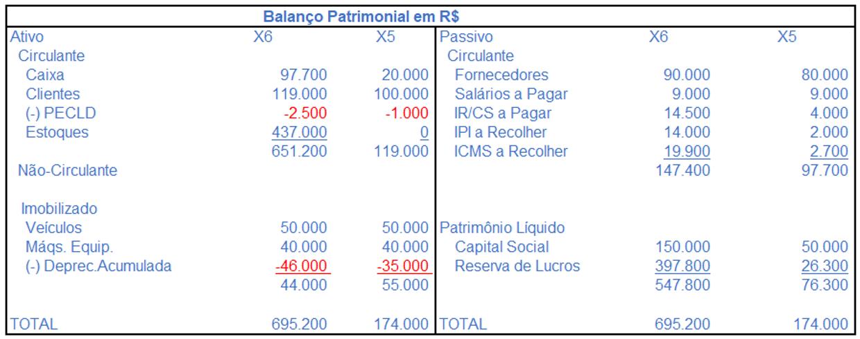 Balanço patrimonial em R$