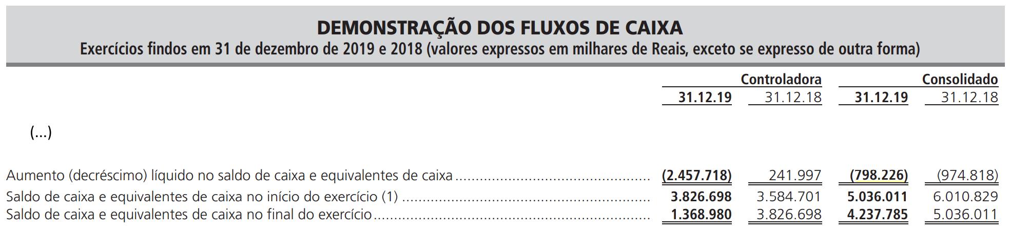 BRF - Demonstrações dos Fluxos de Caixa 2019 e 2018