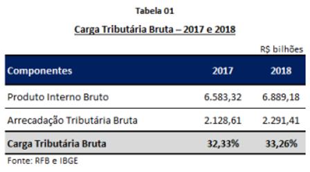 Carga tributária bruta 2017 e 2018