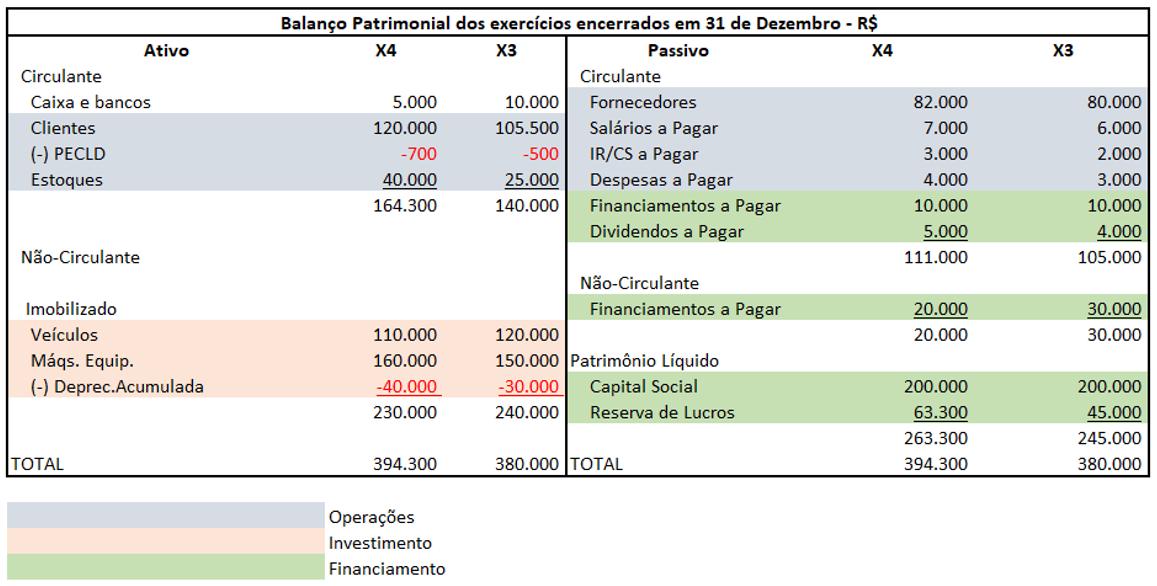 Exemplo de DFC - Balanço patrimonial dos exercícios encerrados em 31 de dezembro - R$ - Passo 1