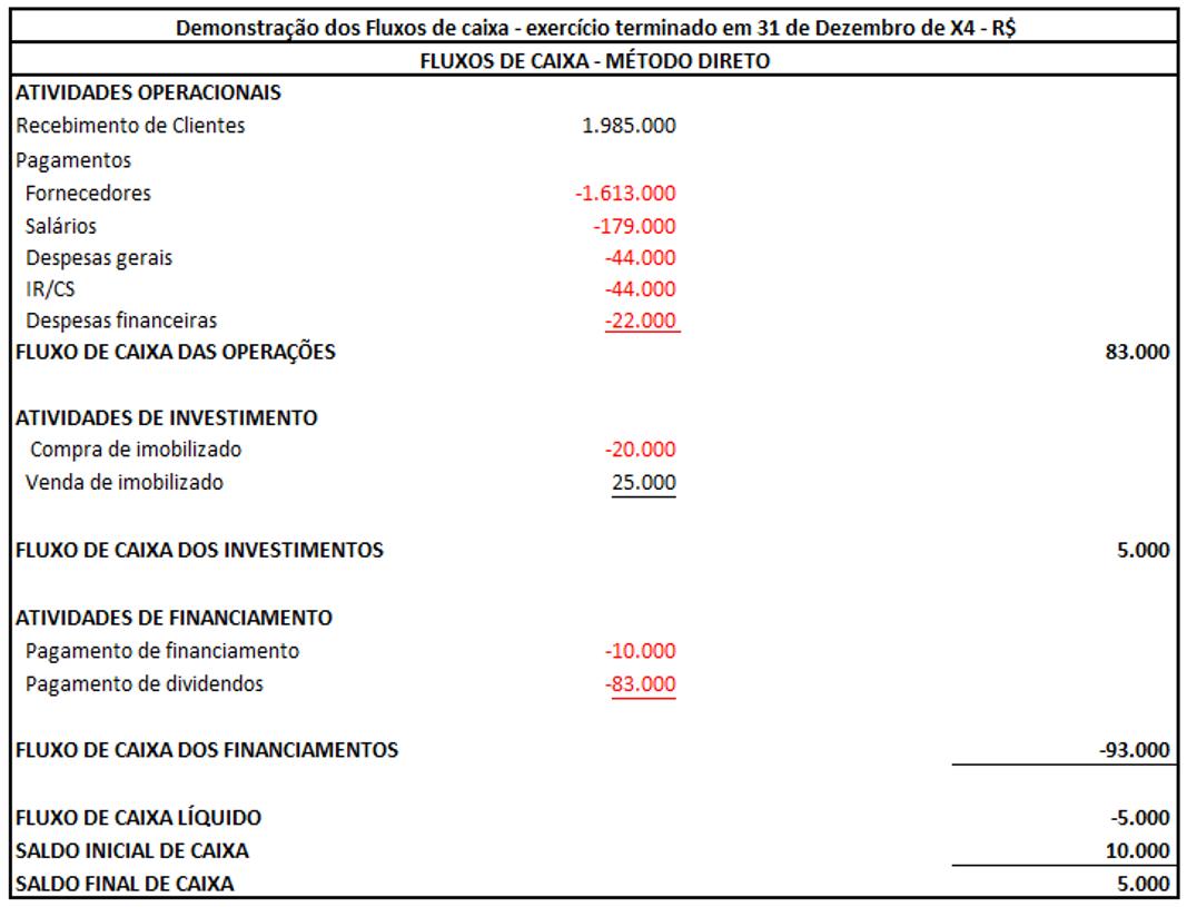 Balanço patrimonial dos exercícios encerrados em 31 de dezembro - R$ - Passo 3