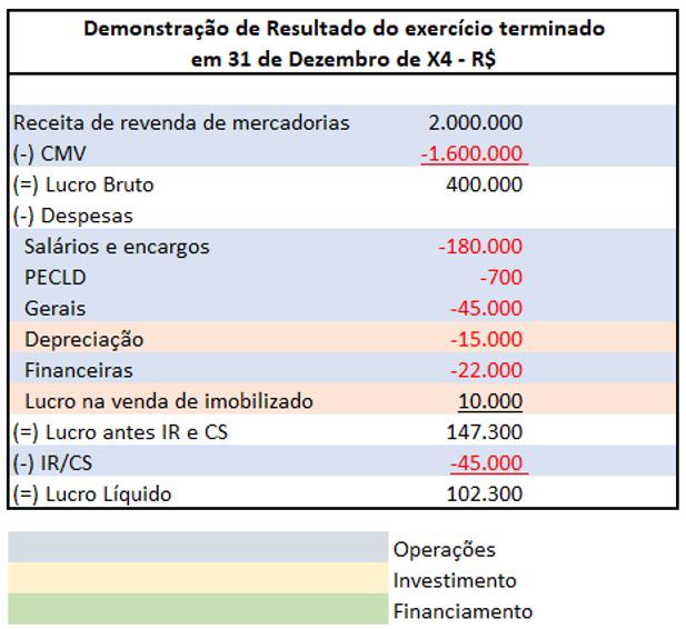 Exemplo de DFC - Demonstração de Resultado do exercício terminado em 31 de dezembro de X4 - R$ - Passo 1