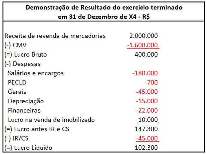 Demonstração de Resultado do exercício terminado em 31 de dezembro de X4 - R$