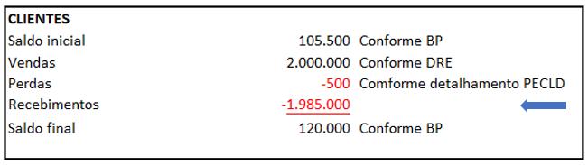 Exemplo de DFC - Identificação de movimentações das contas contábeis - Exemplo 1