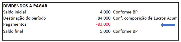 Exemplo de DFC - Identificação de movimentações das contas contábeis - Exemplo 11