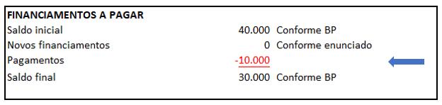 Exemplo de DFC - Identificação de movimentações das contas contábeis - Exemplo 12