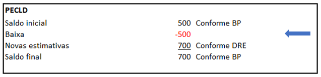 Exemplo de DFC - Identificação de movimentações das contas contábeis - Exemplo 2