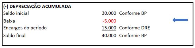 Exemplo de DFC - Identificação de movimentações das contas contábeis - Exemplo 5