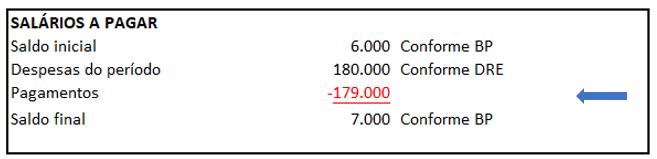 Exemplo de DFC - Identificação de movimentações das contas contábeis - Exemplo 7