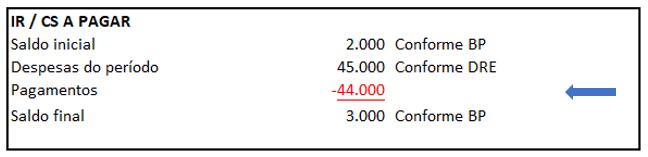 Exemplo de DFC - Identificação de movimentações das contas contábeis - Exemplo 8