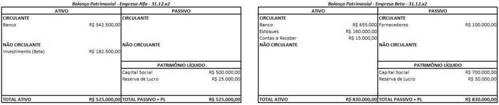 Exemplo de distribuição de dividendos por empresa coligada
