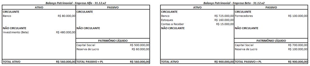 Exemplo de distribuição de dividendos por empresa controlada
