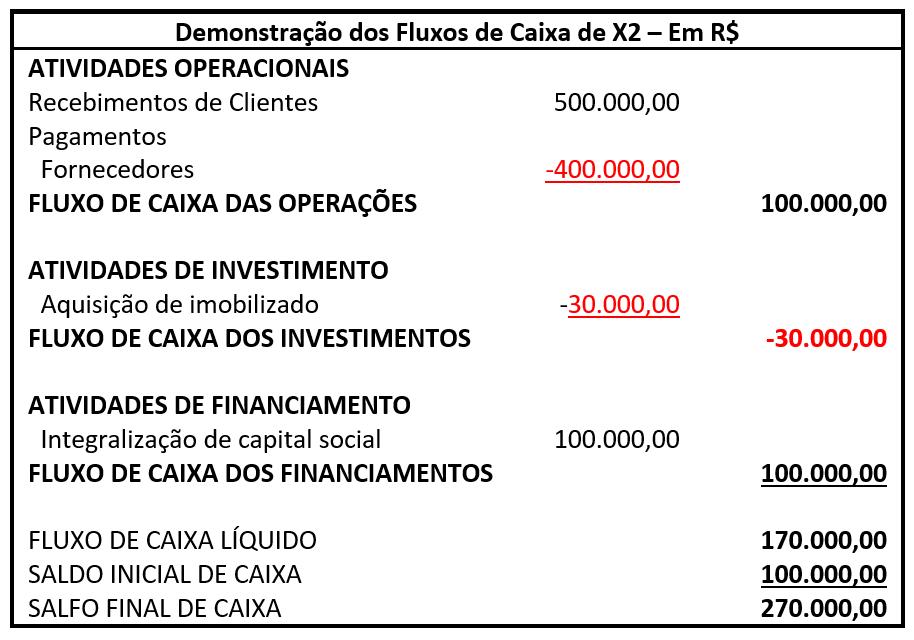 Exemplo detalhado de DFC 4
