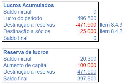 Lucros acumulados e reservas de lucros